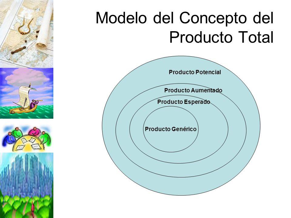 Modelo del Concepto del Producto Total Producto Genérico Producto Esperado Producto Aumentado Producto Potencial