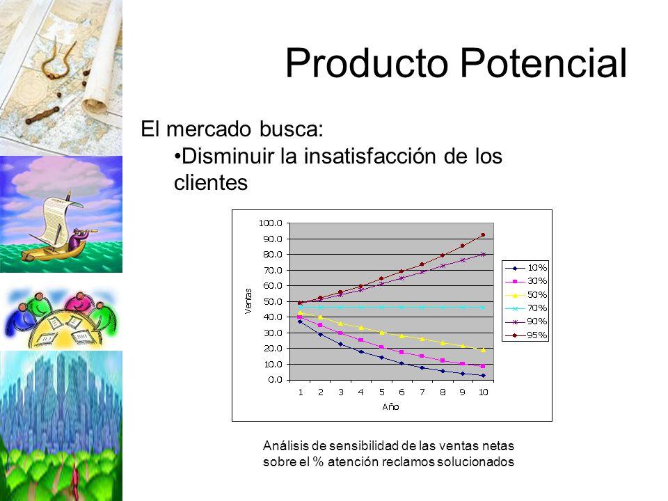 Producto Potencial Análisis de sensibilidad de las ventas netas sobre el % atención reclamos solucionados El mercado busca: Disminuir la insatisfacció