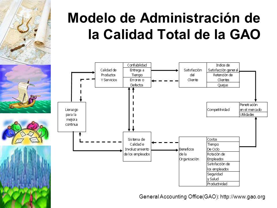 Modelo de Administración de la Calidad Total de la GAO General Accounting Office(GAO): http://www.gao.org