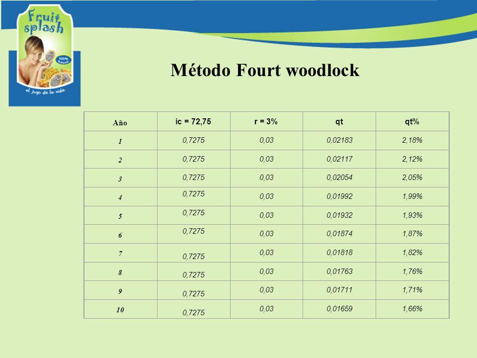 Método Fourt woodlock Año ic = 72,75r = 3%qtqt% 1 0,72750,030,021832,18% 2 0,72750,030,021172,12% 3 0,72750,030,020542,05% 4 0,7275 0,030,019921,99% 5 0,7275 0,030,019321,93% 6 0,7275 0,030,018741,87% 7 0,7275 0,030,018181,82% 8 0,7275 0,030,017631,76% 9 0,7275 0,030,017111,71% 10 0,7275 0,030,016591,66%