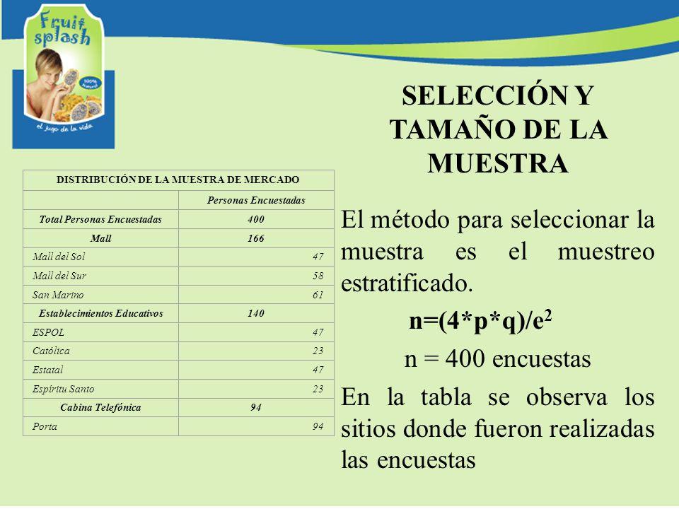 SELECCIÓN Y TAMAÑO DE LA MUESTRA El método para seleccionar la muestra es el muestreo estratificado. n=(4*p*q)/e 2 n = 400 encuestas En la tabla se ob