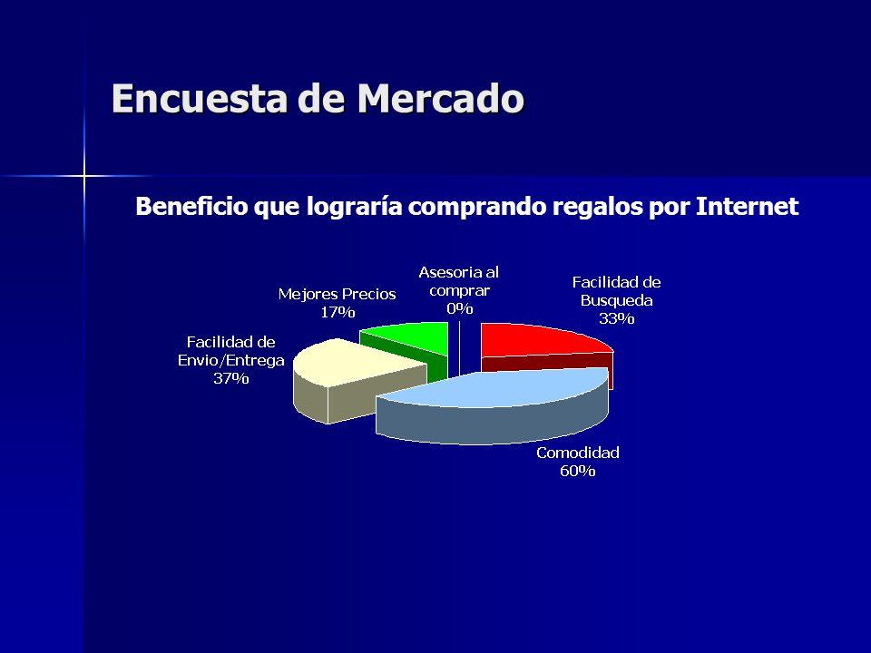 Encuesta de Mercado Beneficio que lograría comprando regalos por Internet