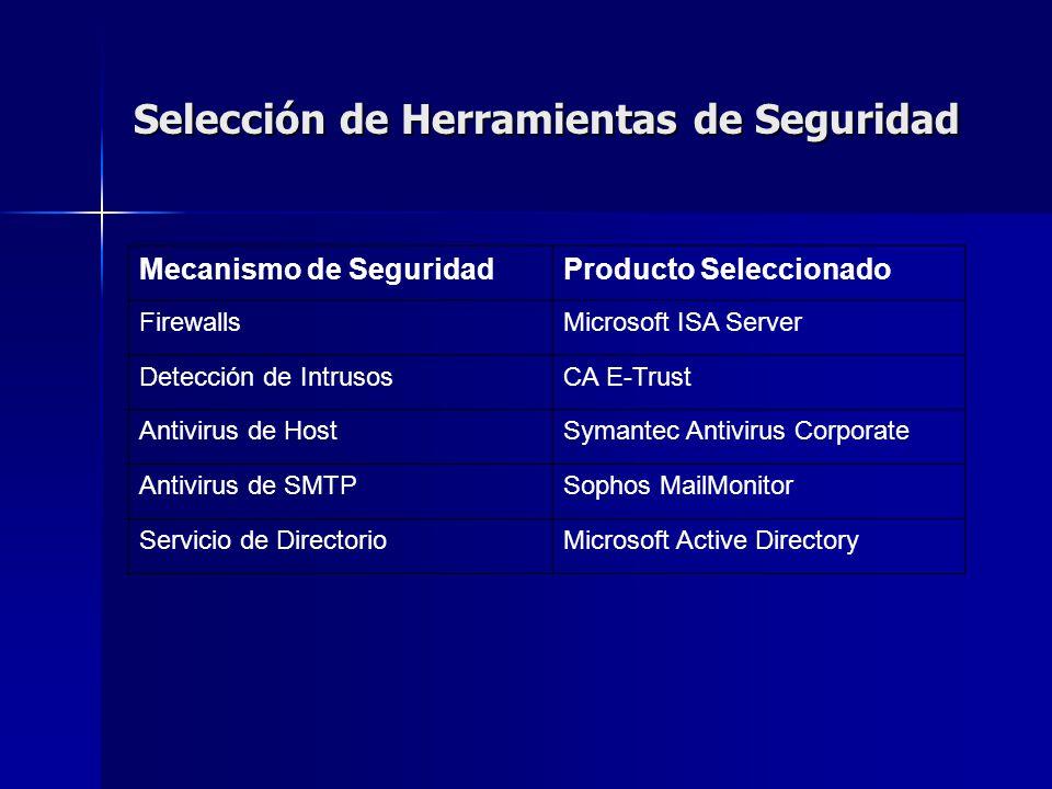 Selección de Herramientas de Seguridad Mecanismo de SeguridadProducto Seleccionado FirewallsMicrosoft ISA Server Detección de IntrusosCA E-Trust Antiv