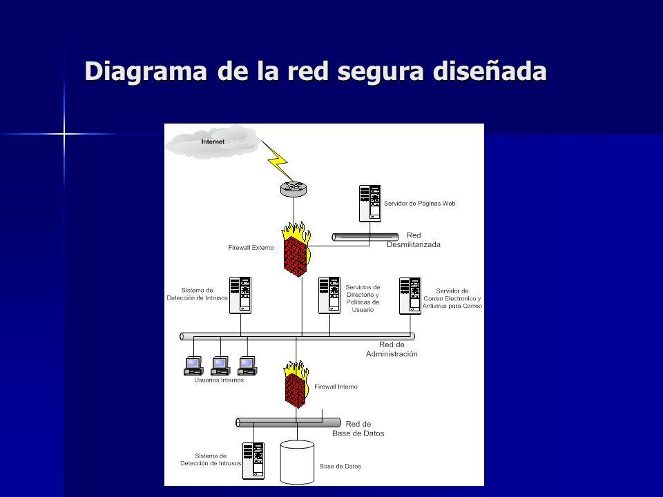 Diagrama de la red segura diseñada