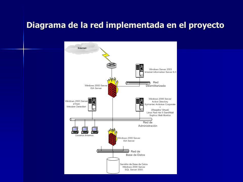 Diagrama de la red implementada en el proyecto