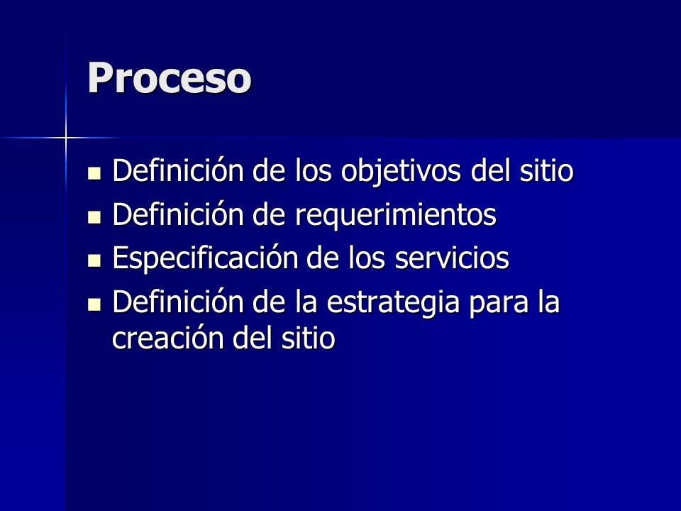 Proceso Definición de los objetivos del sitio Definición de los objetivos del sitio Definición de requerimientos Definición de requerimientos Especifi