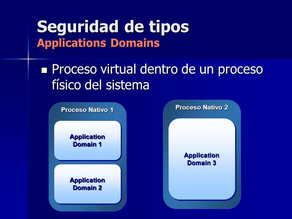 Seguridad de tipos Applications Domains Proceso virtual dentro de un proceso físico del sistema Proceso virtual dentro de un proceso físico del sistem