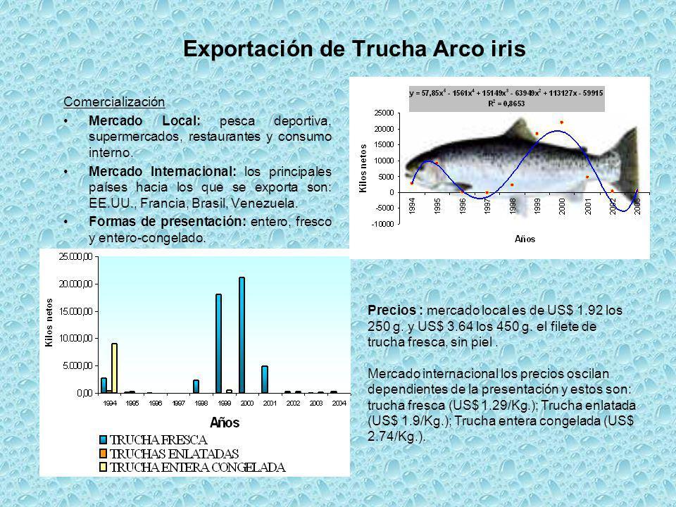 Exportación de Trucha Arco iris Comercialización Mercado Local: pesca deportiva, supermercados, restaurantes y consumo interno. Mercado Internacional: