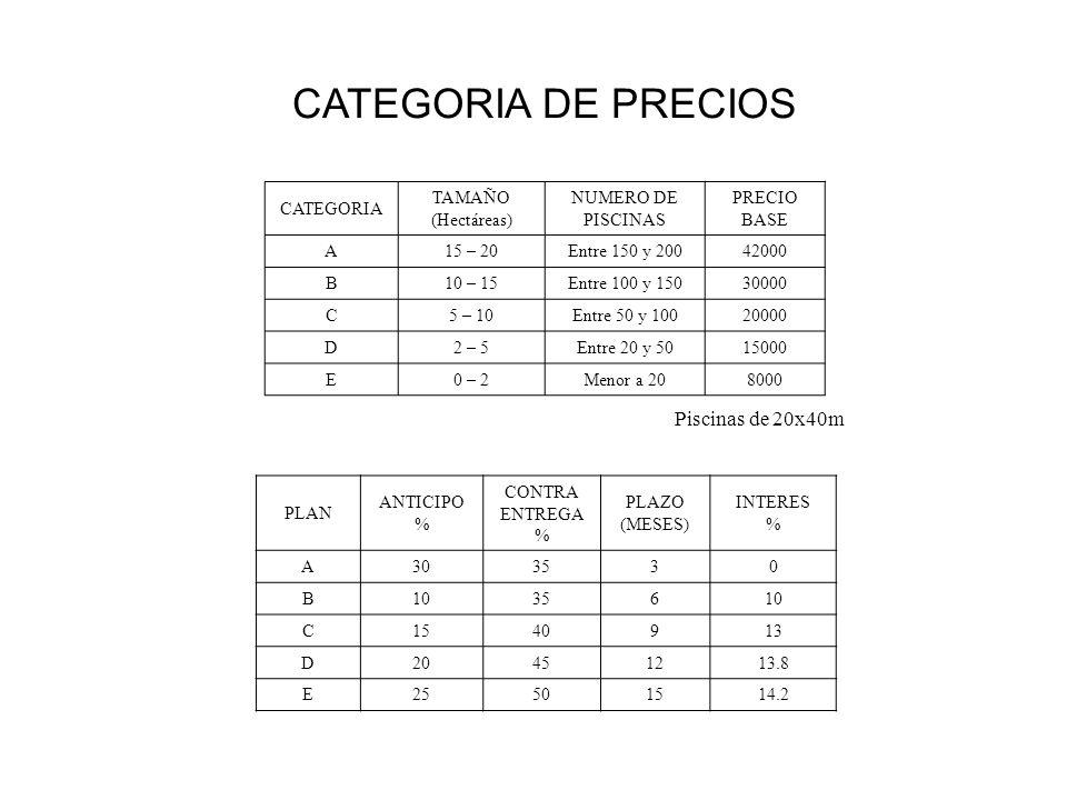 CATEGORIA TAMAÑO (Hectáreas) NUMERO DE PISCINAS PRECIO BASE A15 – 20Entre 150 y 20042000 B10 – 15Entre 100 y 15030000 C5 – 10Entre 50 y 10020000 D2 – 5Entre 20 y 5015000 E0 – 2Menor a 208000 CATEGORIA DE PRECIOS PLAN ANTICIPO % CONTRA ENTREGA % PLAZO (MESES) INTERES % A303530 B1035610 C1540913 D20451213.8 E25501514.2 Piscinas de 20x40m