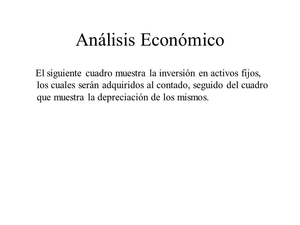 Análisis Económico El siguiente cuadro muestra la inversión en activos fijos, los cuales serán adquiridos al contado, seguido del cuadro que muestra la depreciación de los mismos.
