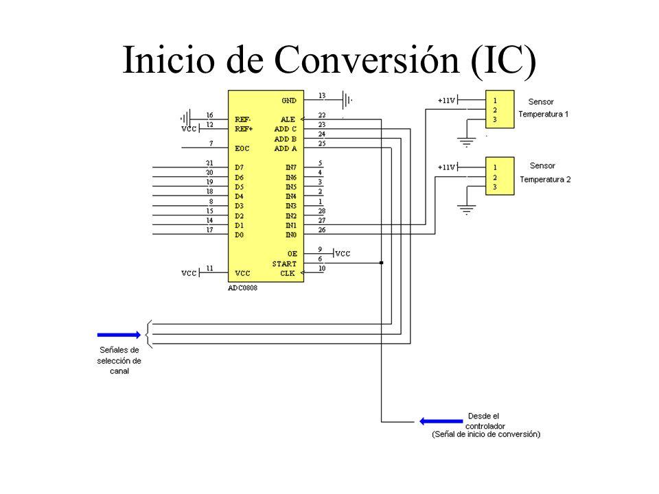 Inicio de Conversión (IC)