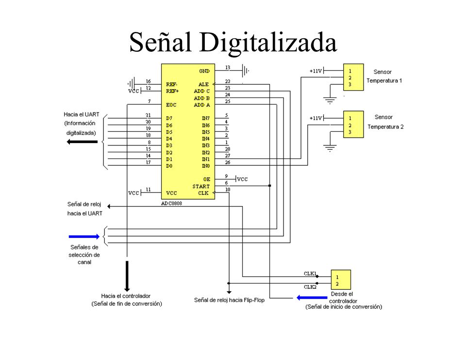 Señal Digitalizada