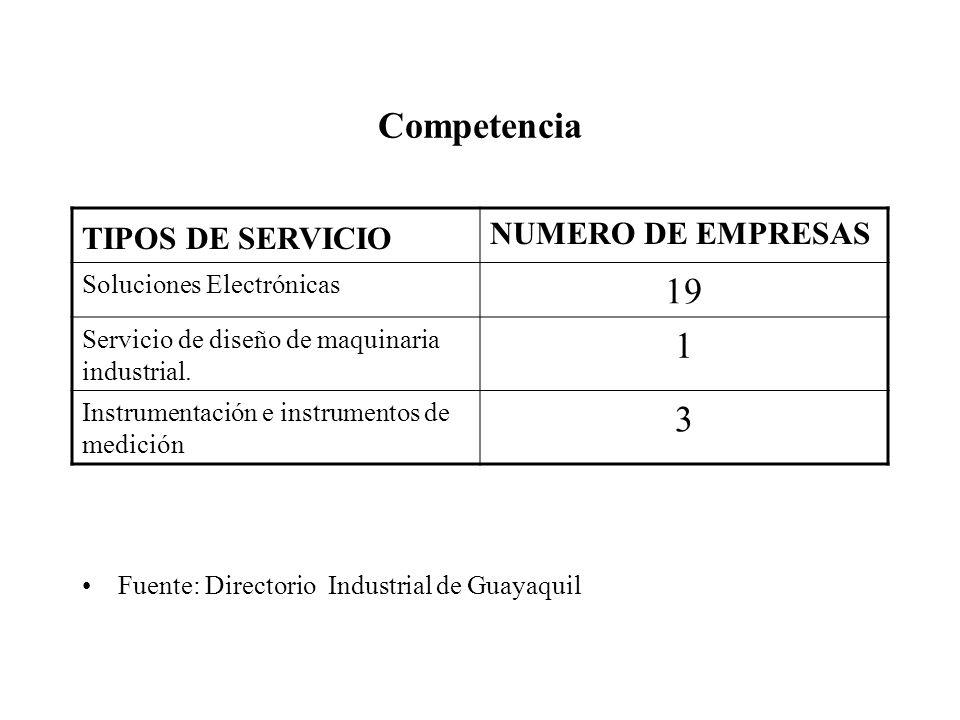 Competencia TIPOS DE SERVICIO NUMERO DE EMPRESAS Soluciones Electrónicas 19 Servicio de diseño de maquinaria industrial.