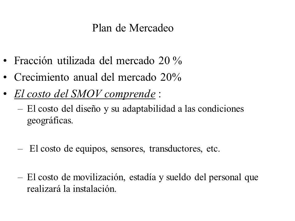 Plan de Mercadeo Fracción utilizada del mercado 20 % Crecimiento anual del mercado 20% El costo del SMOV comprende : –El costo del diseño y su adaptabilidad a las condiciones geográficas.