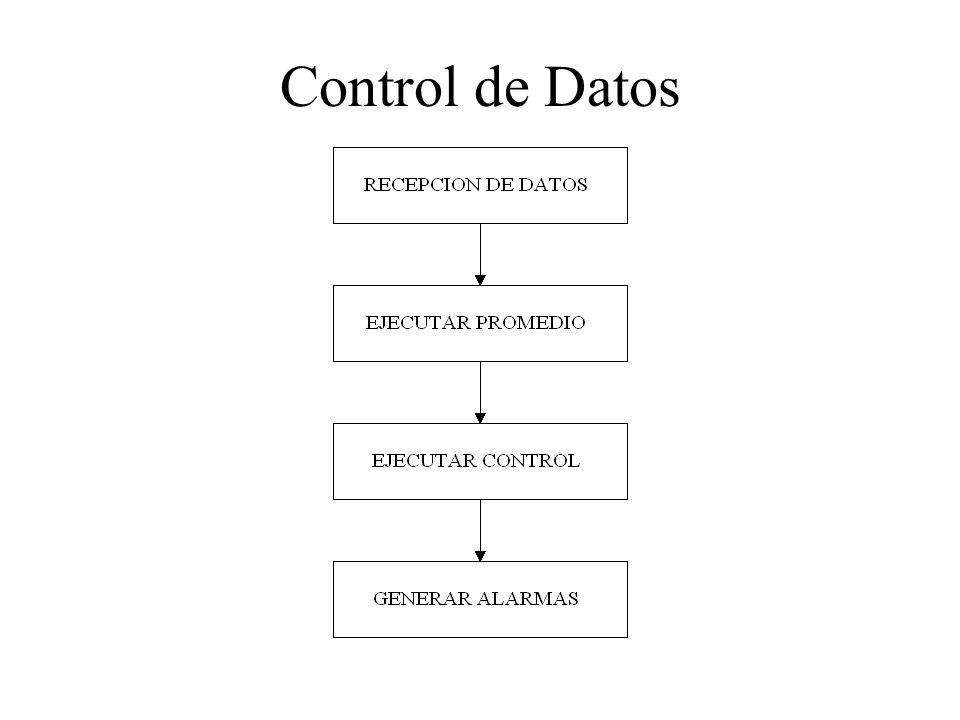 Control de Datos