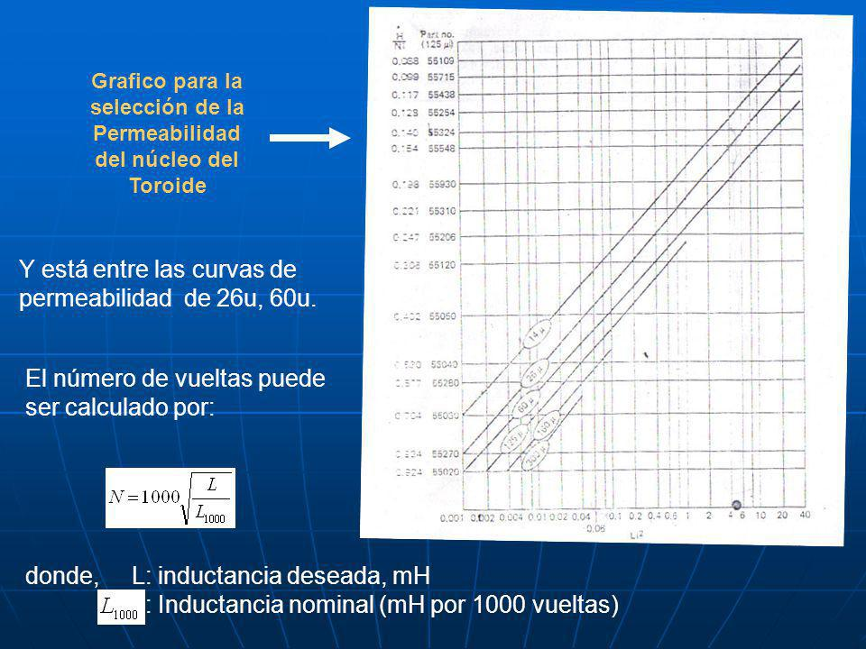 Grafico para la selección de la Permeabilidad del núcleo del Toroide Y está entre las curvas de permeabilidad de 26u, 60u. El número de vueltas puede