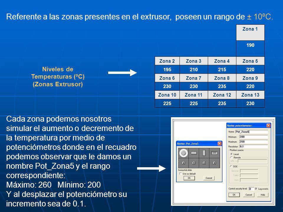 Referente a las zonas presentes en el extrusor, poseen un rango de ± 10ºC. Zona 1 190 Zona 2Zona 3Zona 4Zona 5 195210215220 Zona 6Zona 7Zona 8Zona 9 2