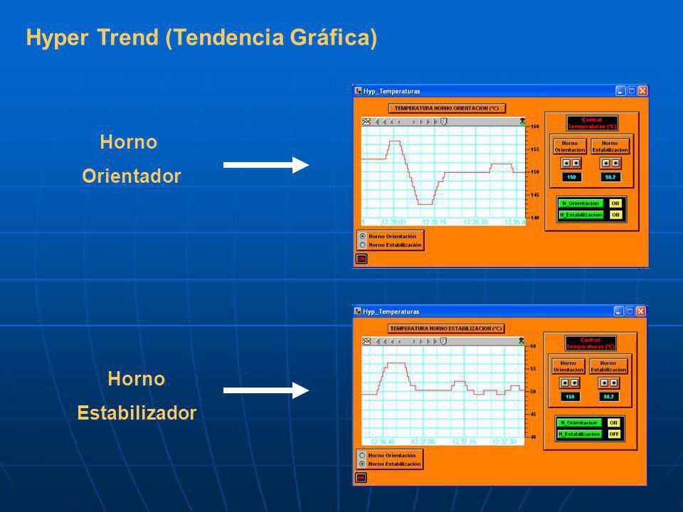 Hyper Trend (Tendencia Gráfica) Horno Orientador Horno Estabilizador