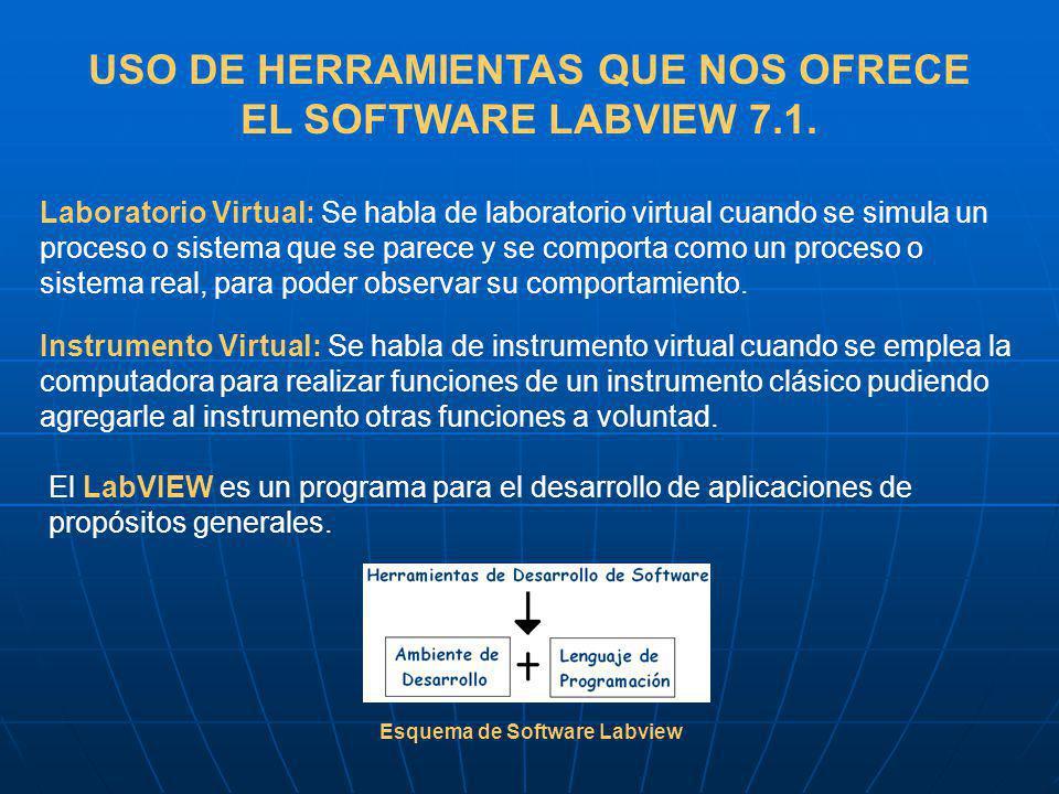 USO DE HERRAMIENTAS QUE NOS OFRECE EL SOFTWARE LABVIEW 7.1. Laboratorio Virtual: Se habla de laboratorio virtual cuando se simula un proceso o sistema