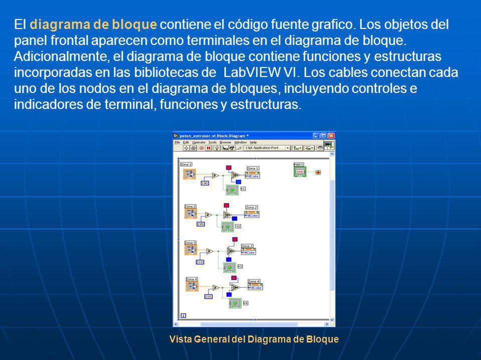 El diagrama de bloque contiene el código fuente grafico. Los objetos del panel frontal aparecen como terminales en el diagrama de bloque. Adicionalmen