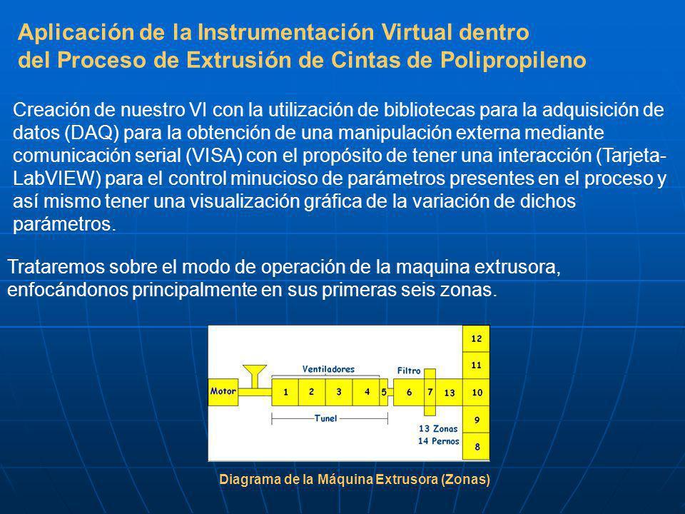 Aplicación de la Instrumentación Virtual dentro del Proceso de Extrusión de Cintas de Polipropileno Creación de nuestro VI con la utilización de bibliotecas para la adquisición de datos (DAQ) para la obtención de una manipulación externa mediante comunicación serial (VISA) con el propósito de tener una interacción (Tarjeta- LabVIEW) para el control minucioso de parámetros presentes en el proceso y así mismo tener una visualización gráfica de la variación de dichos parámetros.