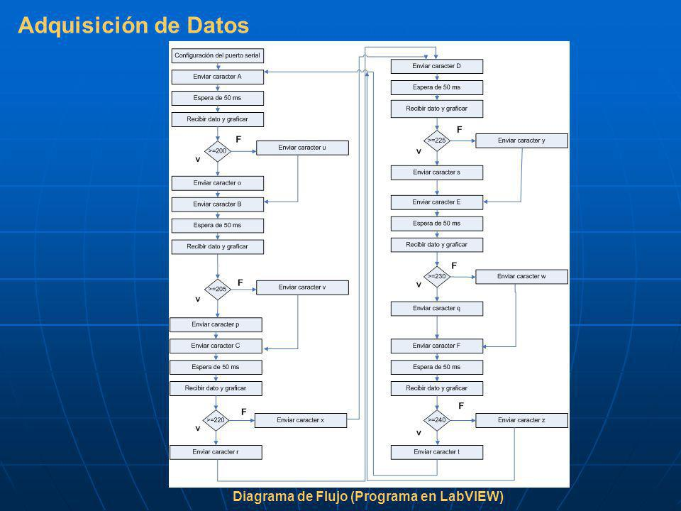 Adquisición de Datos Diagrama de Flujo (Programa en LabVIEW)