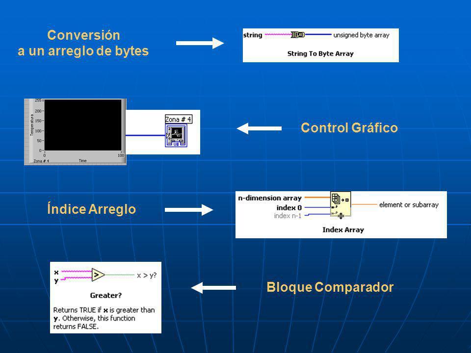 Conversión a un arreglo de bytes Control Gráfico Índice Arreglo Bloque Comparador
