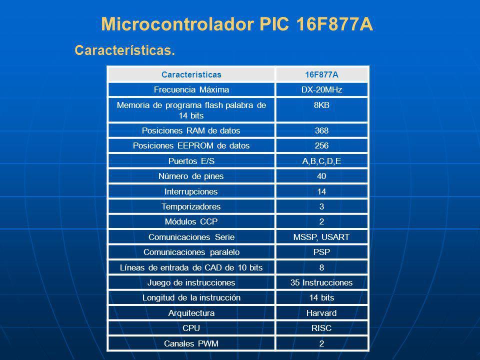 Microcontrolador PIC 16F877A Características16F877A Frecuencia MáximaDX-20MHz Memoria de programa flash palabra de 14 bits 8KB Posiciones RAM de datos368 Posiciones EEPROM de datos256 Puertos E/SA,B,C,D,E Número de pines40 Interrupciones14 Temporizadores3 Módulos CCP2 Comunicaciones SerieMSSP, USART Comunicaciones paraleloPSP Líneas de entrada de CAD de 10 bits8 Juego de instrucciones35 Instrucciones Longitud de la instrucción14 bits ArquitecturaHarvard CPURISC Canales PWM2 Características.