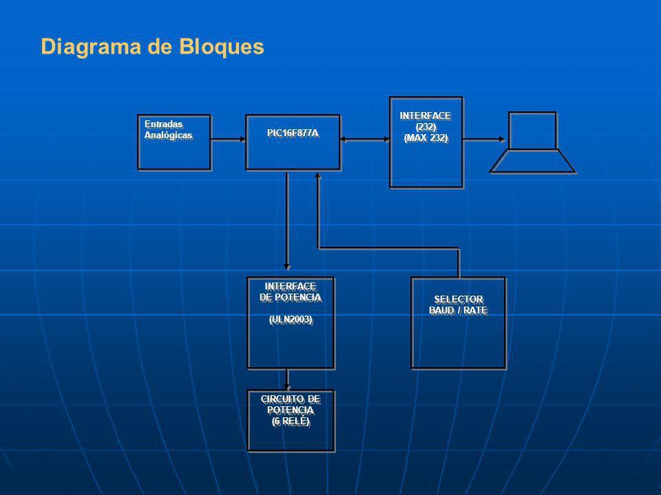 Diagrama de Bloques Entradas Analógicas PIC16F877A INTERFACE (232) (MAX 232) INTERFACE (232) (MAX 232) INTERFACE DE POTENCIA (ULN2003) INTERFACE DE POTENCIA (ULN2003) SELECTOR BAUD / RATE SELECTOR BAUD / RATE CIRCUITO DE POTENCIA (6 RELÉ) CIRCUITO DE POTENCIA (6 RELÉ)