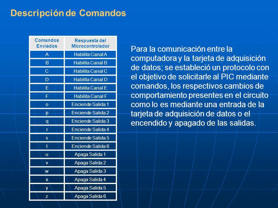 Descripción de Comandos Para la comunicación entre la computadora y la tarjeta de adquisición de datos; se estableció un protocolo con el objetivo de solicitarle al PIC mediante comandos, los respectivos cambios de comportamiento presentes en el circuito como lo es mediante una entrada de la tarjeta de adquisición de datos o el encendido y apagado de las salidas.