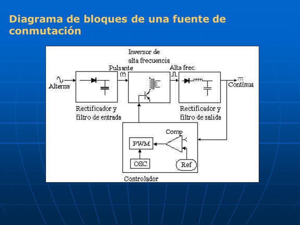 Diagrama de bloques de una fuente de conmutación