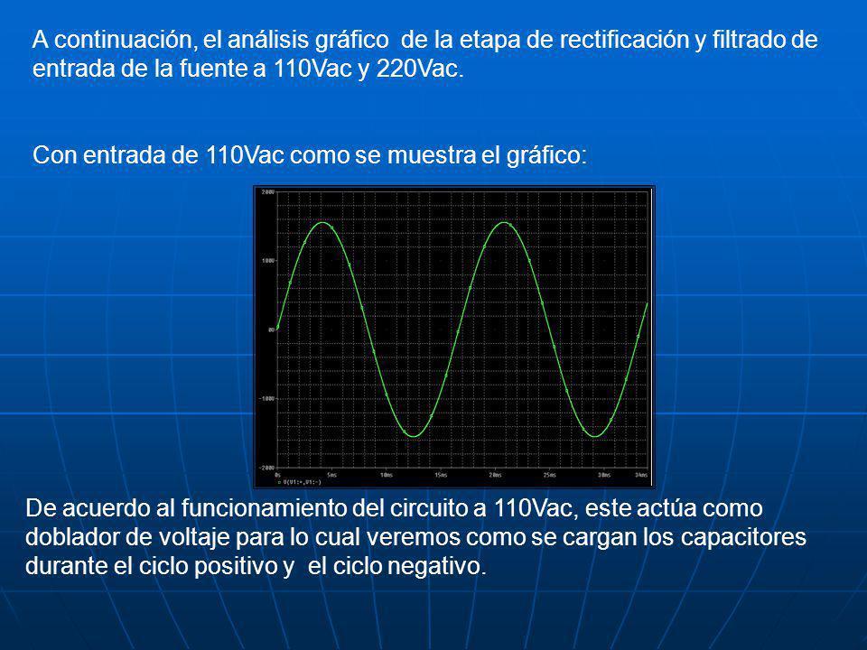 A continuación, el análisis gráfico de la etapa de rectificación y filtrado de entrada de la fuente a 110Vac y 220Vac. Con entrada de 110Vac como se m