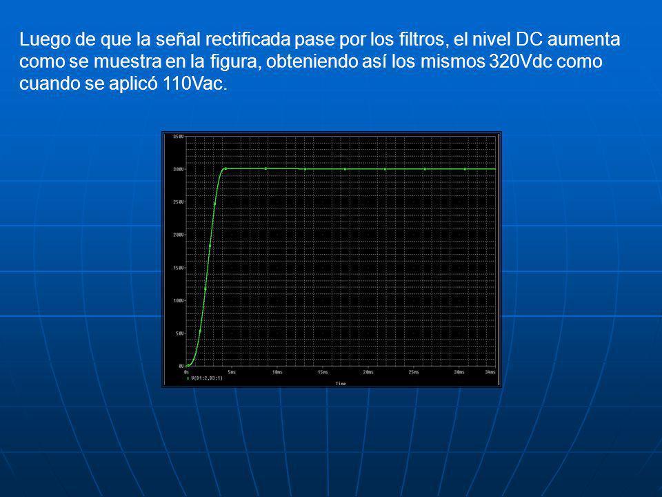 Luego de que la señal rectificada pase por los filtros, el nivel DC aumenta como se muestra en la figura, obteniendo así los mismos 320Vdc como cuando se aplicó 110Vac.
