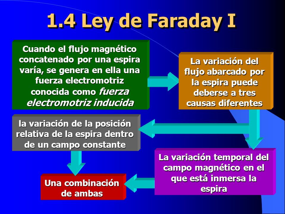 1.4 Ley de Faraday I Cuando el flujo magnético concatenado por una espira varía, se genera en ella una fuerza electromotriz conocida como fuerza electromotriz inducida Una combinación de ambas la variación de la posición relativa de la espira dentro de un campo constante La variación temporal del campo magnético en el que está inmersa la espira La variación del flujo abarcado por la espira puede deberse a tres causas diferentes