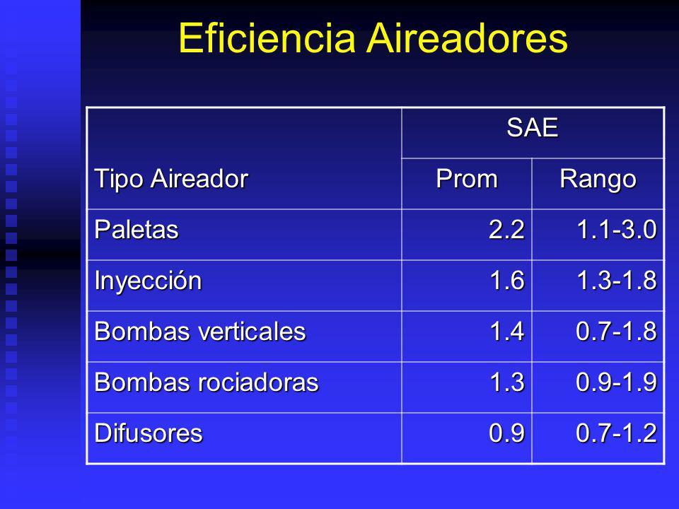 Eficiencia Aireadores SAE Tipo Aireador PromRango Paletas2.21.1-3.0 Inyección1.61.3-1.8 Bombas verticales 1.40.7-1.8 Bombas rociadoras 1.30.9-1.9 Difusores0.90.7-1.2