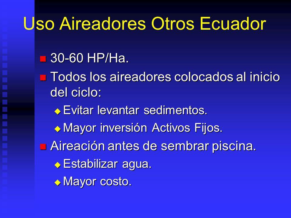 Uso Aireadores Otros Ecuador 30-60 HP/Ha.30-60 HP/Ha.