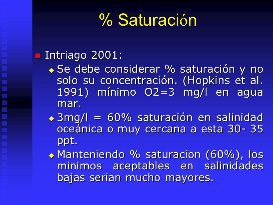 % Saturaci ó n Intriago 2001: Intriago 2001: Se debe considerar % saturación y no solo su concentración.