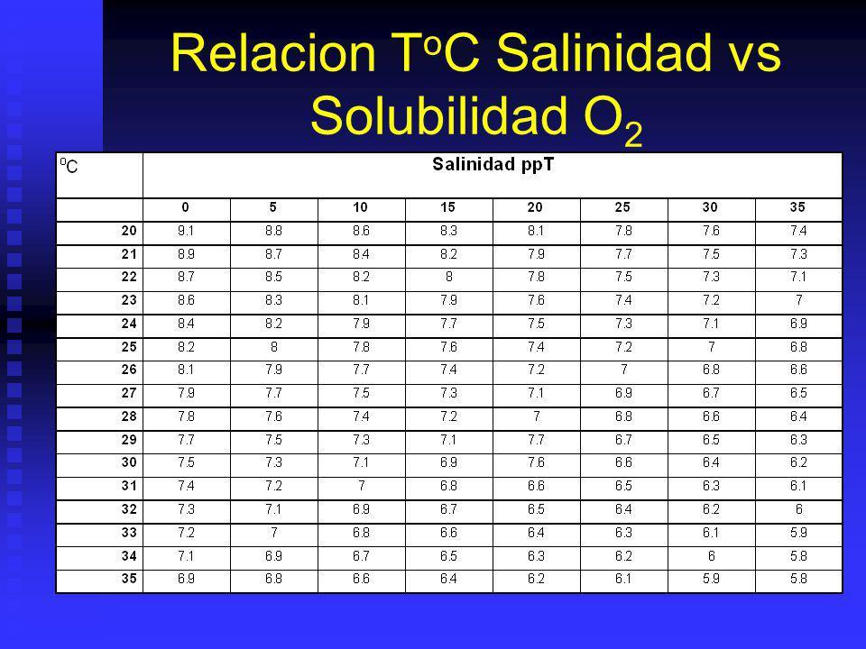Relacion T o C Salinidad vs Solubilidad O 2