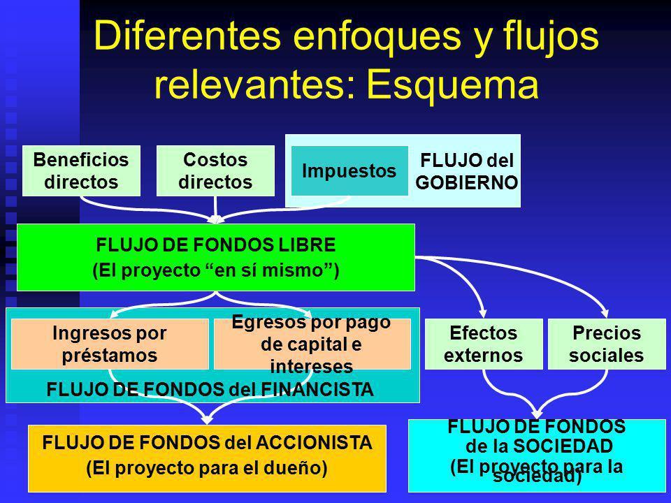 Evaluación económica (social): Características El flujo relevante refleja los costos y beneficios de toda la sociedad: El flujo relevante refleja los