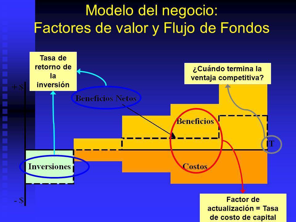 Resumen: Factores de creación de valor Inversión neta Inversión neta = el monto de nuevo capital que se agrega al negocio Tasa de retorno de la invers