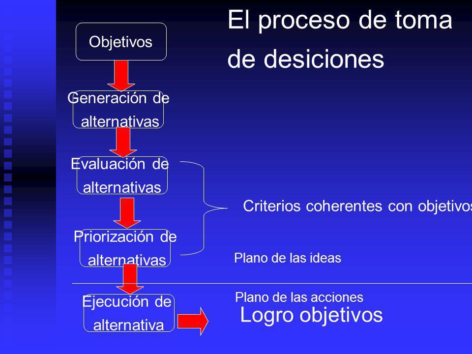 d.Formulación del proyecto: Después de seleccionado el proyecto, se definen todos los elementos que intervendrán en él, los recursos necesarios, las a