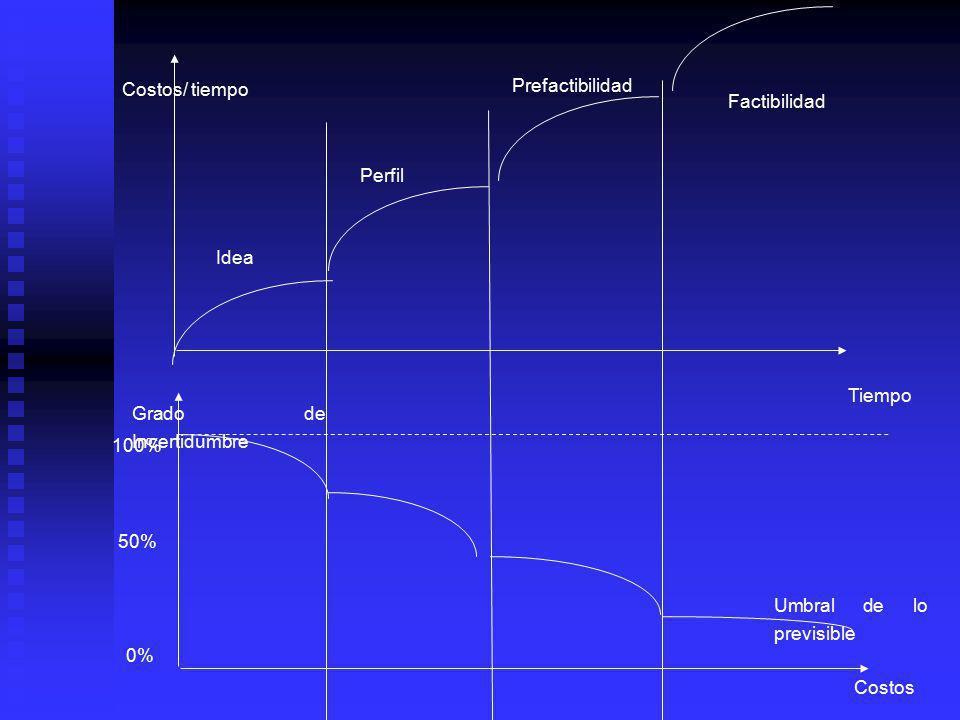 Prefactibilidad Idea Perfil Factibilidad Ciclo de vida de un Proyecto Diseño y Ejecución Operación Plano de las ideas Plano de las acciones Preinversi