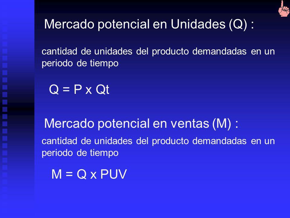 3.Tamaño del mercado: 1. Cantidad población que tiene la necesidad (P) 2. Cantidad producto que requiere en un intervalo de tiempo (Qt). En proyectos