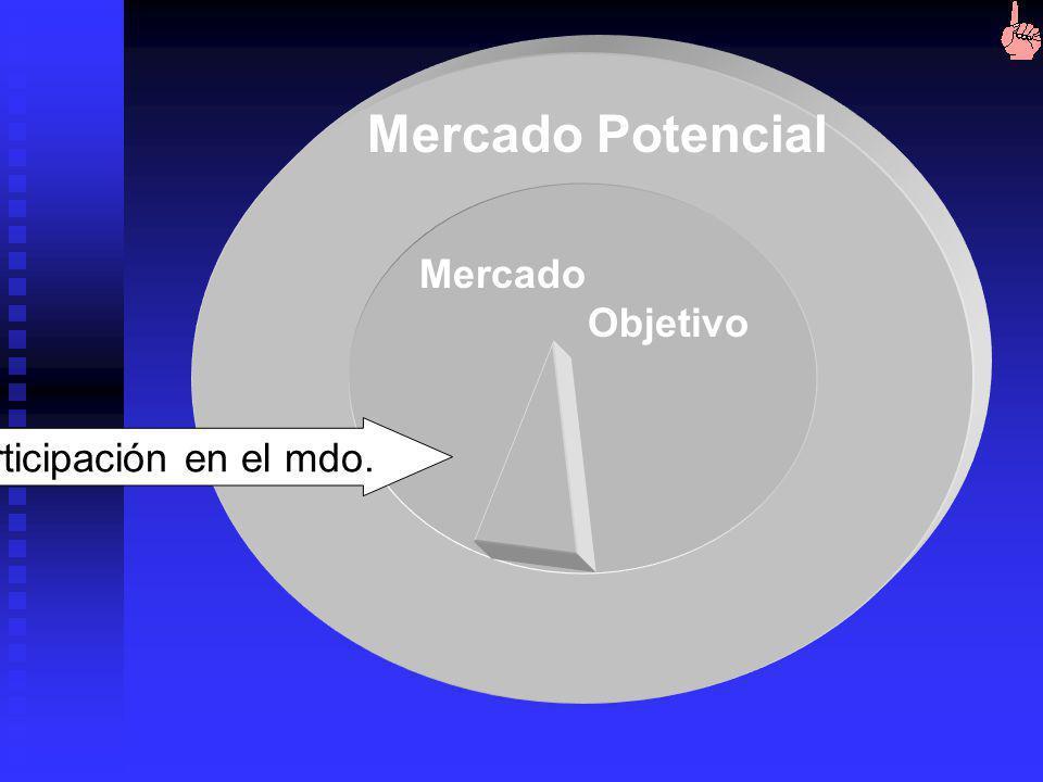 participación en el mercado : Porcentaje del mercado objetivo que se espera obtener depende de: Precio Estrategia de posicionamiento Publicidad Difere