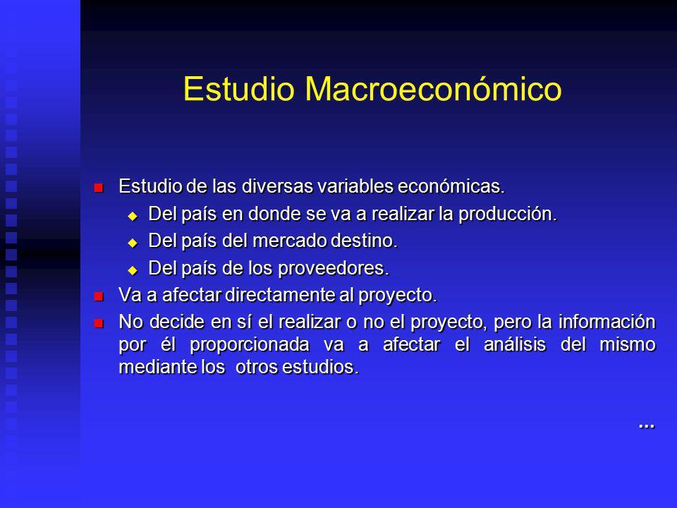 Estudio del entorno Económico, político y social Análisis sectorial Demand a Mercado Potencial Mercado objetivo Mercado de la industria Producto Compe
