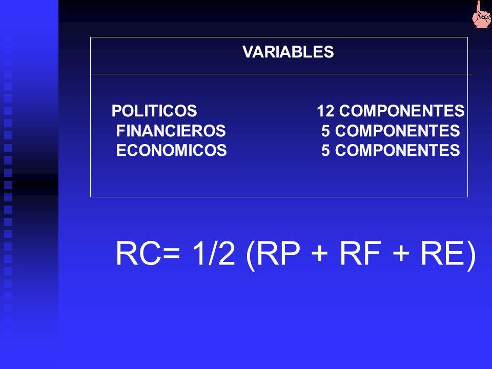 Metodología: ICRG (International Country Risk Guide) desarrollado por Political Risk Inc. Adoptado desde 1997