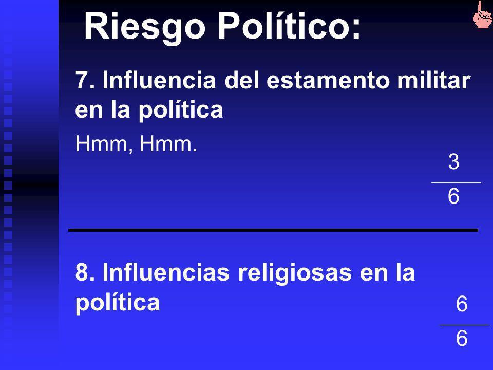 Riesgo Político: 5. Conflicto externo Poco reiesgo limítrofes con Peru. Relaciones con USA. 6. Corrupción No hace falta decir mucho 1616 11 12