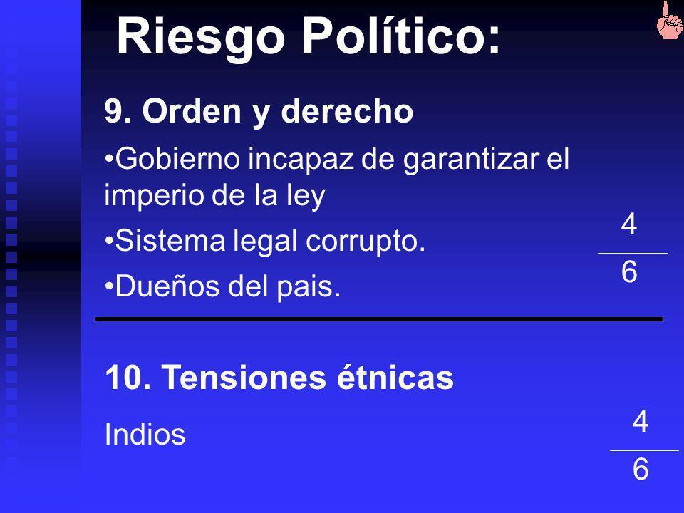 Riesgo Político: 7. Influencia del estamento militar en la política Hmm, Hmm. 8. Influencias religiosas en la política 6666 3636
