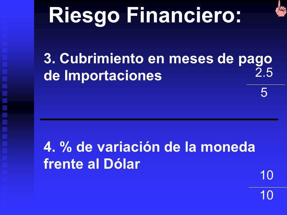 Riesgo Financiero: 1. Deuda externa 6 10 Exportaciones 3. Balanza cuenta corriente 6 15 Exportaciones 2. Servicio de la deuda 7 10 Exportaciones