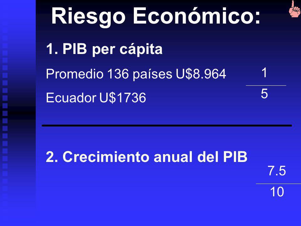 2.5 5 3. Cubrimiento en meses de pago de Importaciones Riesgo Financiero: 4. % de variación de la moneda frente al Dólar 10